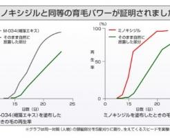 ミノキシジルとM034の比較